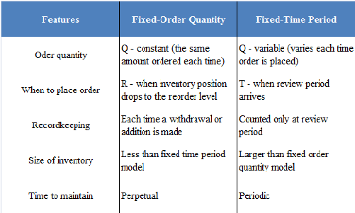 difference between fixed order and fixed interval system The fixed lead time is always the line fixed lead time, the amount of time for one assembly to travel down a production line the variable lead time is always the production interval : for a routing-based line, the fixed lead time is the time required to build one assembly the fixed lead time includes the time for both item and lot-based.