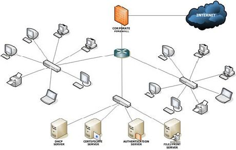 computer network and different floors