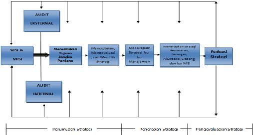 thesis kinerja Kinerja dipergunakan manajemen untuk melakukan penilaian secara periodik mengenai efektivitas operasional suatu oganisasi dan karyawan berdasarkan sasaran,.