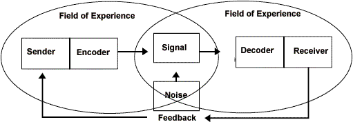 model komunikasi osgood Kebanyakan model komunikasi lebih baru yang dikembangkan para ahli sejak zaman aristoteles tetap ø the osgood and schramm circular model.