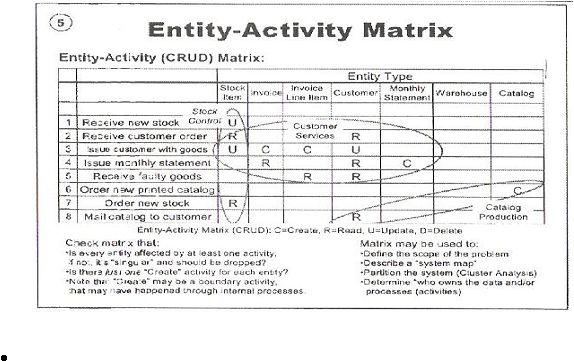 business entity matrix paper A small-business owner finding success can't go on juggling all the tasks a growing business requires hiring employees means creating formal jobs and organizing the people who do them on paper, the matrix organizational structure forms a grid combining two different structures creates the grid.