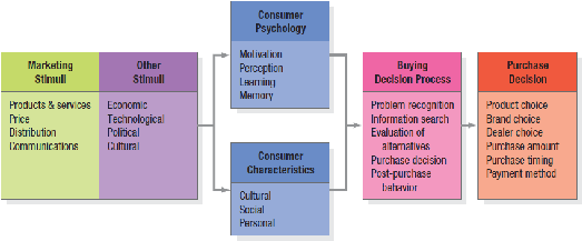 analysis of consumer behaviour online The internet and consumer buying behavior: a research framework and analysis vanitha swaminathan elzbieta lepkowska-white bharat p rao published as a.