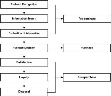 2013101163mnsibab2001 gambar 04 diagram proses pengambilan keputusan pembeli ccuart Gallery