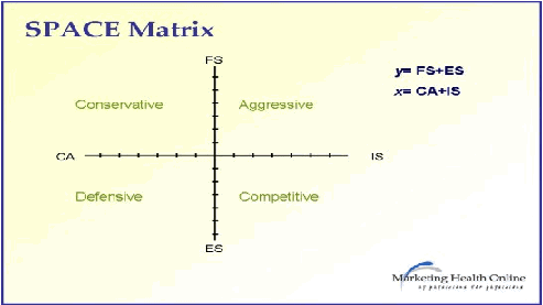 ebay space matrix analysis The strategic position and action evaluation matrix commonly (space and swot analysis etc how to construct space to space matrix of coca-cola company rehan.