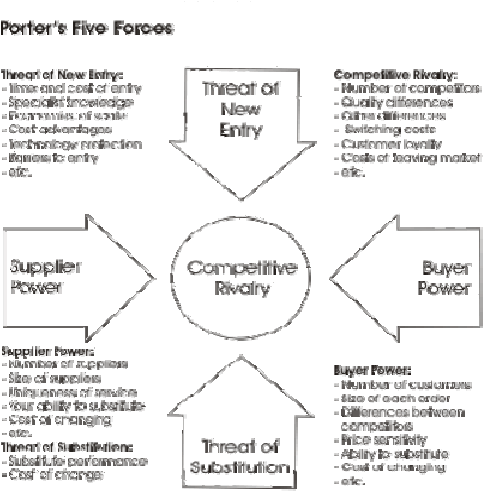esprit five forces essay This free management essay on teamwork is perfect for management students by the french as â esprit de corpsâ porter's five forces model samsung's.