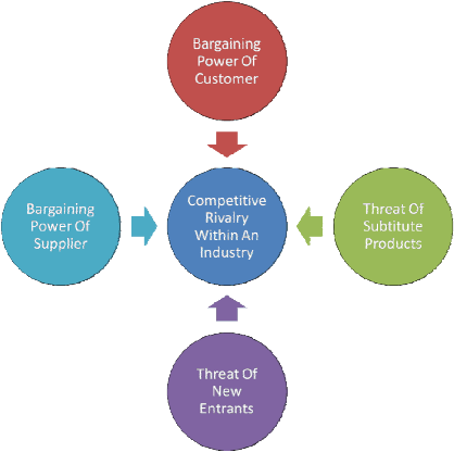bargaining power of customers examples Examples of bargaining power these examples of bargaining power are from the cambridge english corpus and from sources on the web these examples are from the cambridge english corpus and from sources on the web.