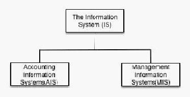 accounting information system structure of a